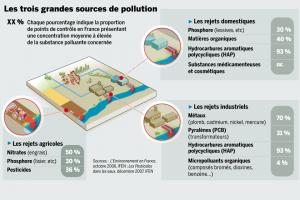 les sources de pollution de l'eau